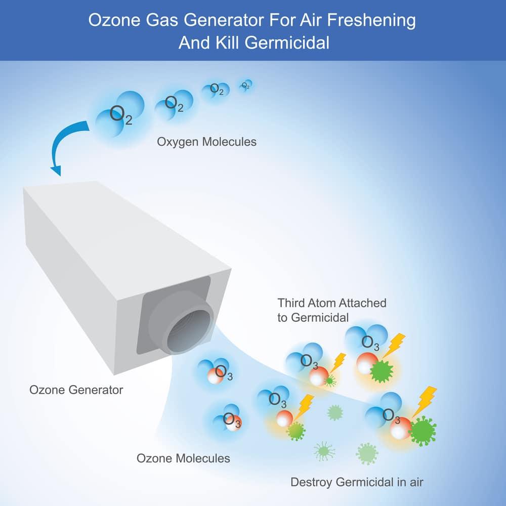 igienizzazione auto roma ozono